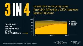 09/08/2021 - Company Favorability Rises When CEOs Speak Against Injustice